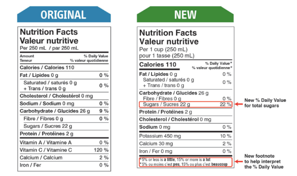 A comparison of the original Nutrition Facts table to the new one. The new one shows a % Daily Value for sugars.