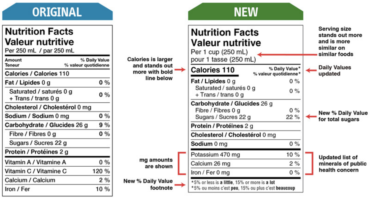 nutrition labelling – nutrition solutions