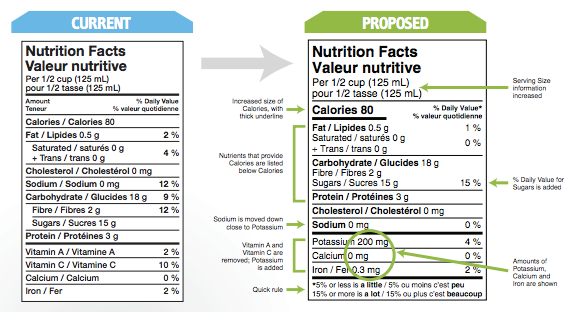 nutrition facts table template - my pov on health canada s proposed new nutrition labels
