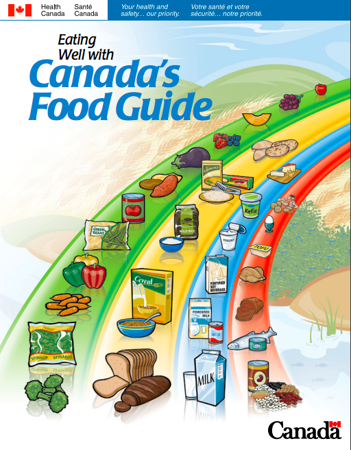 canada's food guide better resolution